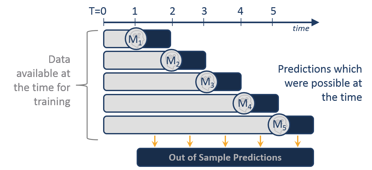 Stock Prediction with ML: Walk-forward Modeling — The Alpha